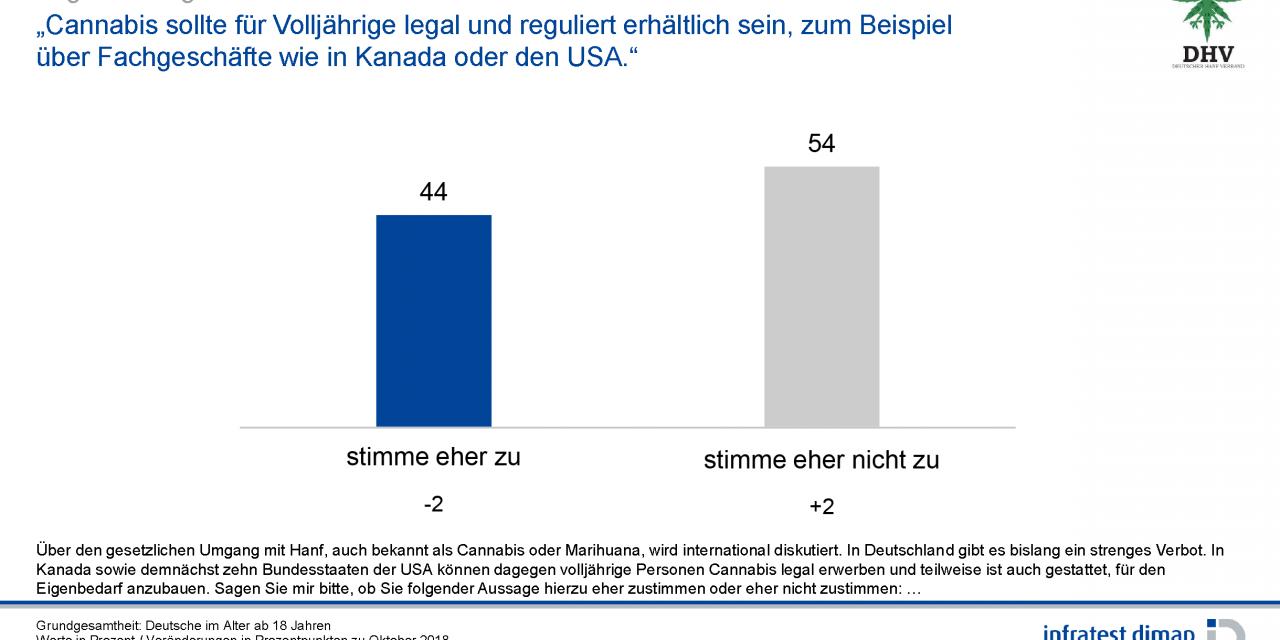 DHV-Umfrage Infratest Dimap 2019 | Deutscher Hanfverband