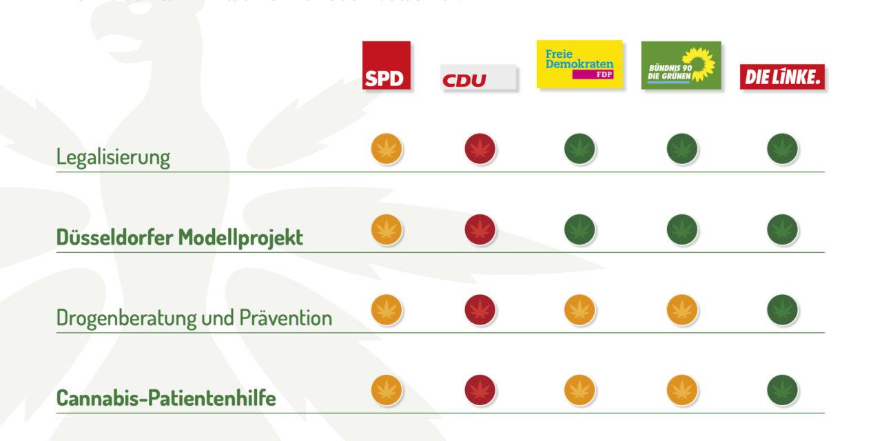 Nordrhein-Westfalen: DHV-Ortsgruppen befragen Parteien zur Kommunalwahl 2020